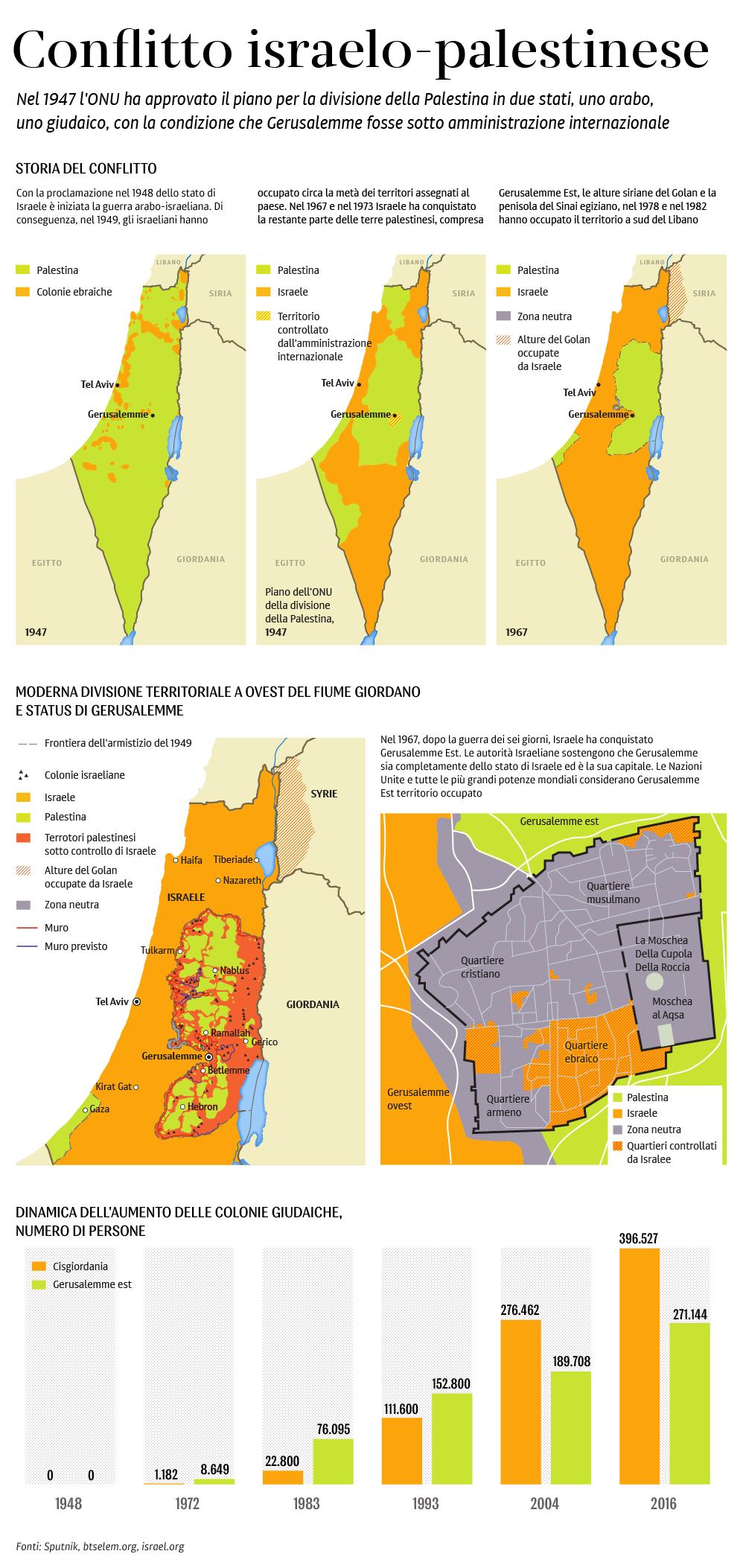 Conflitto israelo-palestinese - Sputnik Italia