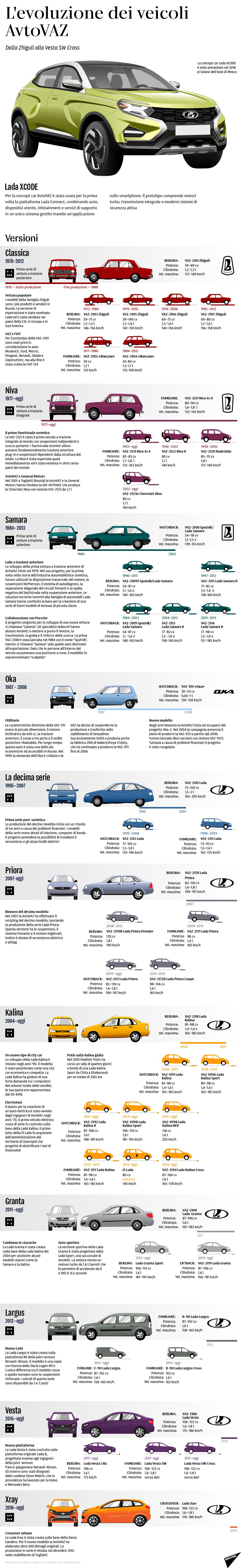L'evoluzione dei veicoli AvtoVAZ - Sputnik Italia