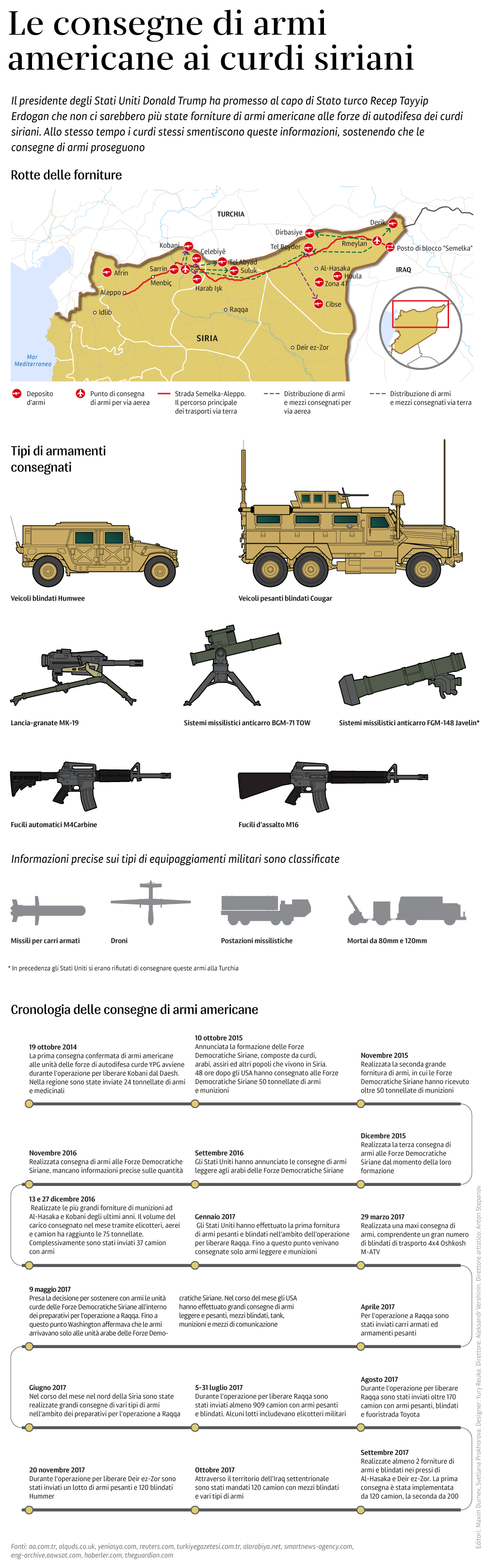 Le consegne di armi americane ai curdi siriani - Sputnik Italia