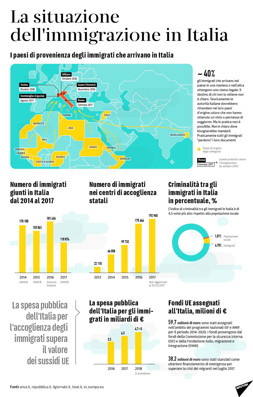 La situazione dell'immigrazione in Italia - Sputnik Italia