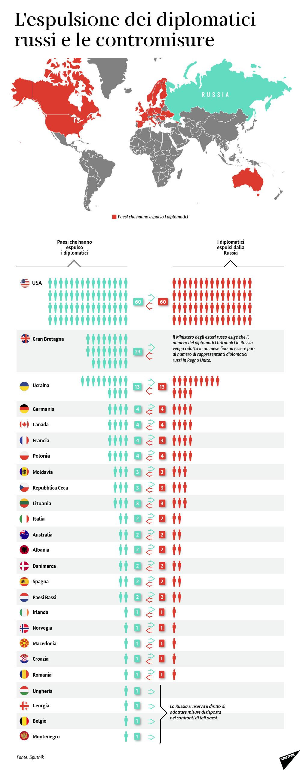 Paesi che hanno espulso diplomatici russi - Sputnik Italia