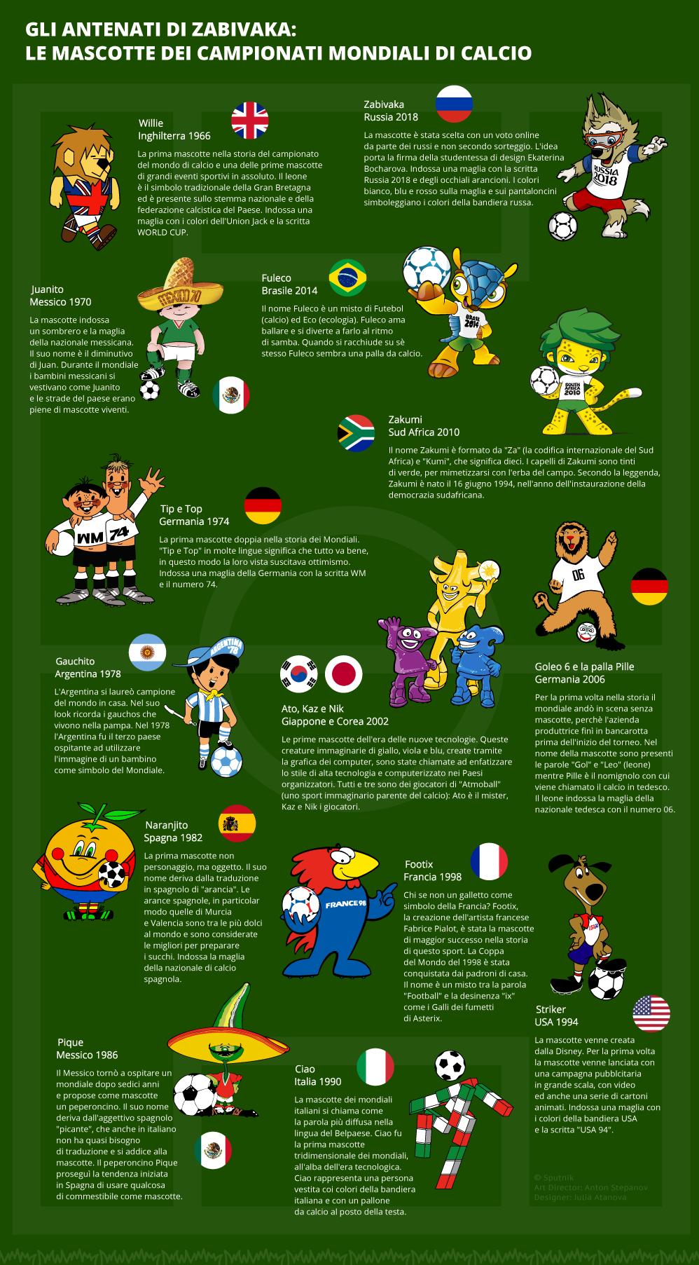 Le mascotte dei Mondiali di calcio - Sputnik Italia