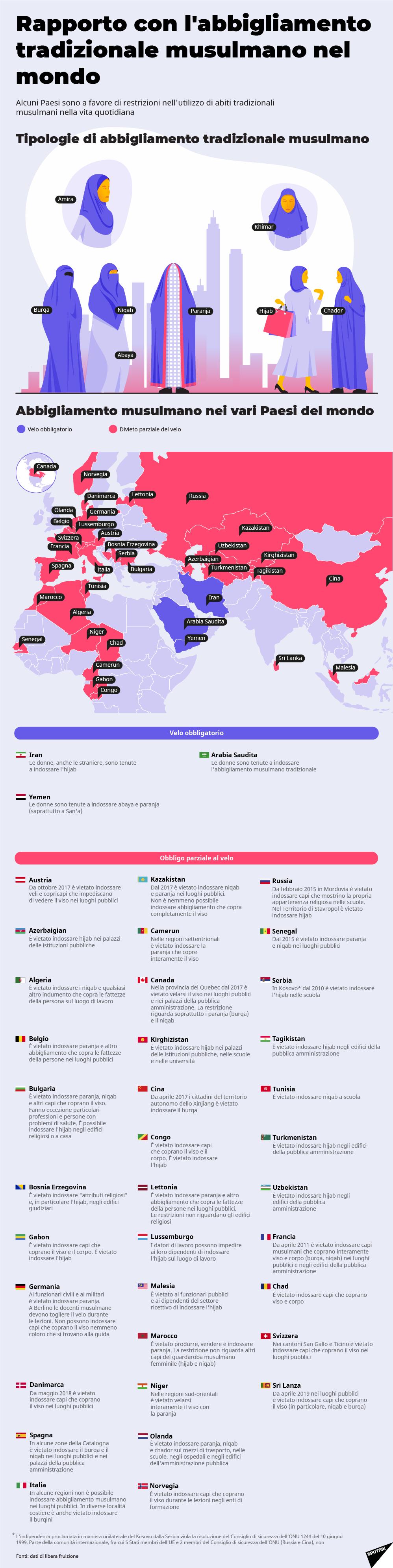 Rapporto con l'abbigliamento tradizionale musulmano nel mondo - Sputnik Italia