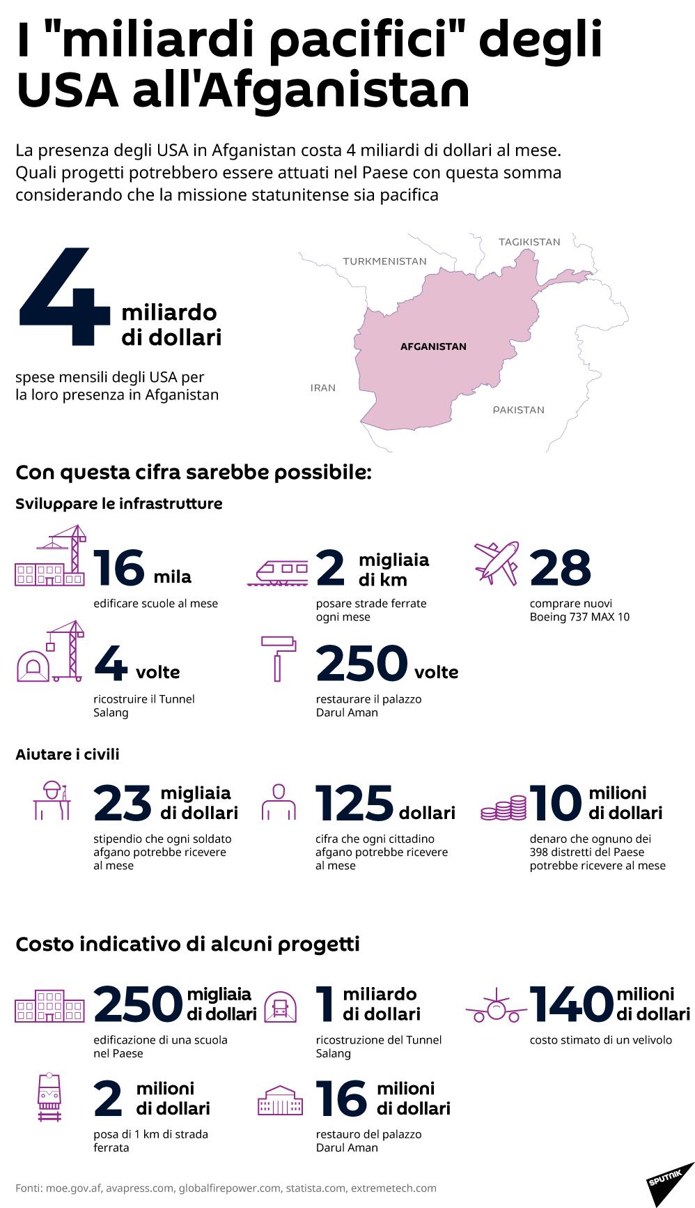 I miliardi pacifici degli USA all'Afghanistan - Sputnik Italia