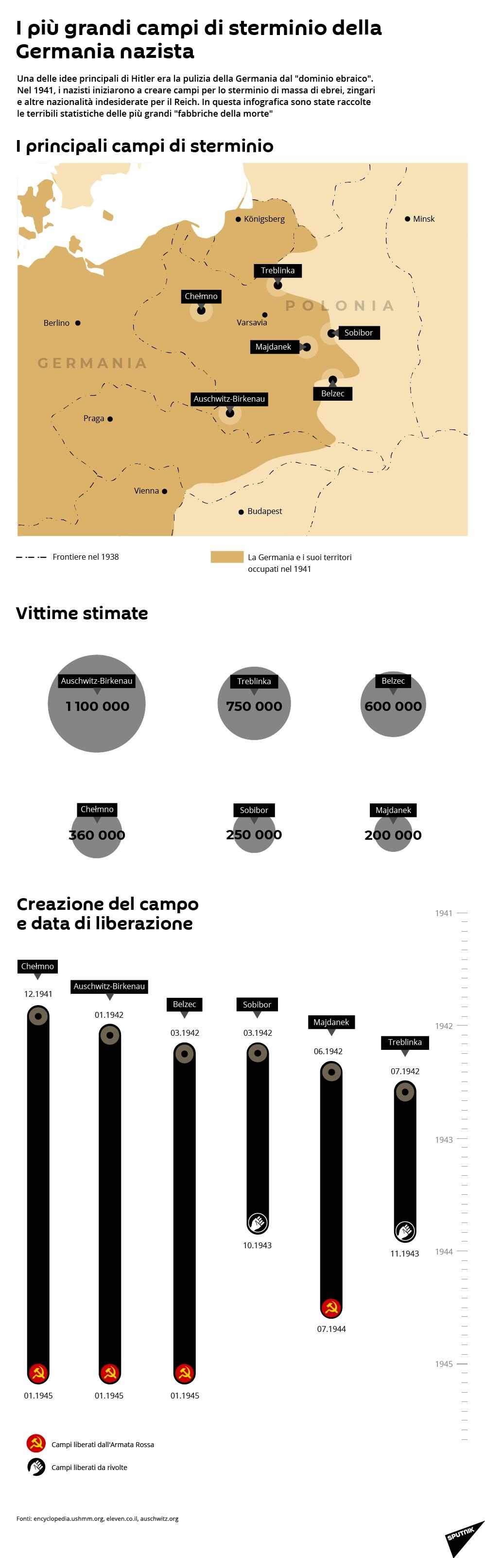 I più grandi campi di sterminio della Germania nazista - Sputnik Italia