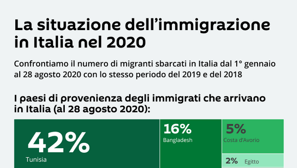 La situazione dell'immigrazione in Italia nel 2020 - Sputnik Italia