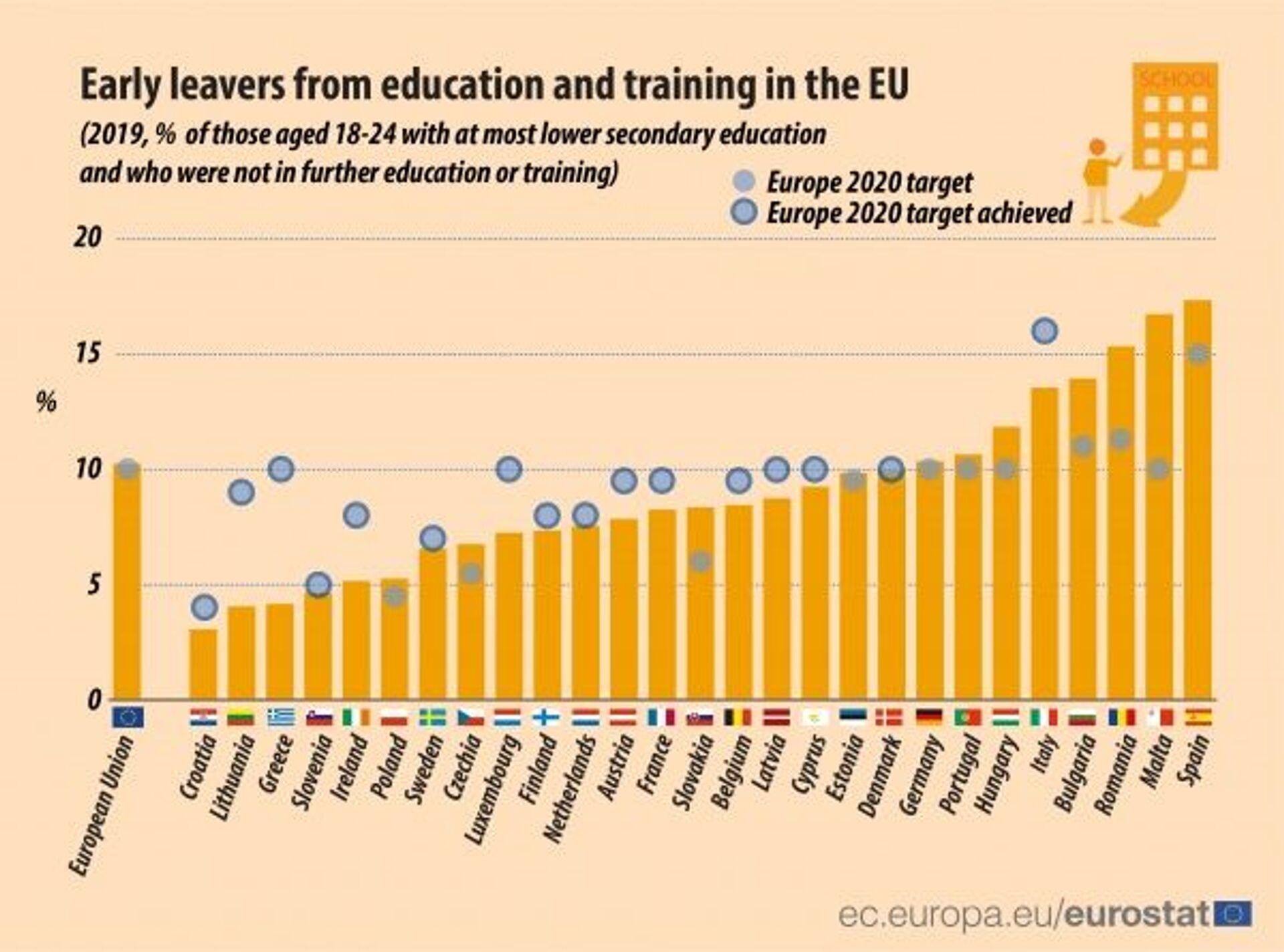 In Italia uno studente su sette non arriva neanche a prendere il diploma - Sputnik Italia, 1920, 02.02.2021