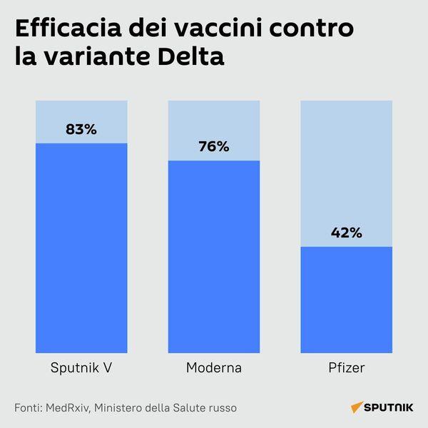 Efficacia dei vaccini contro la variante Delta - Sputnik Italia