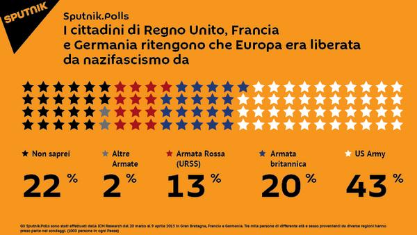 Tre mila persone di differente età e sesso provenienti da diverse paesi hanno preso parte nei sondaggi. (1000 persone in ogni Paese). - Sputnik Italia
