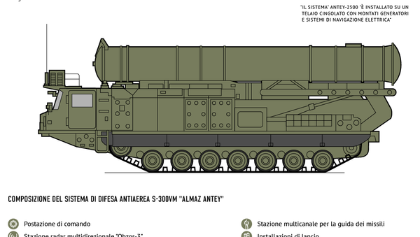 I missili S-300 - Sputnik Italia