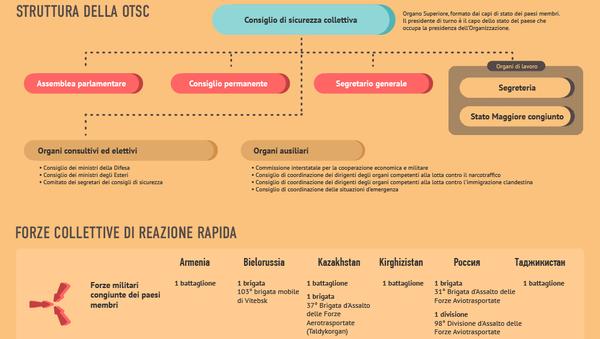 Storia e struttura dell'Organizazione del Trattato di Sicurezza Collettiva - Sputnik Italia