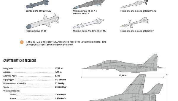 I segreti del MiG-35 - Sputnik Italia