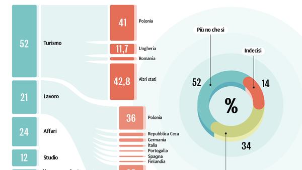 Europa senza frontiere: dove andranno gli ucraini - Sputnik Italia