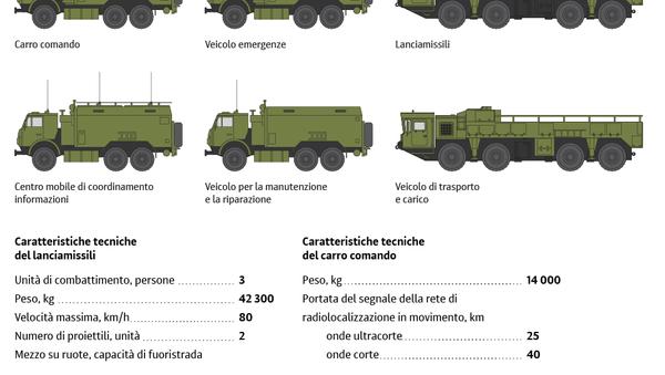 Il sistema balistico tattico Iskander - Sputnik Italia