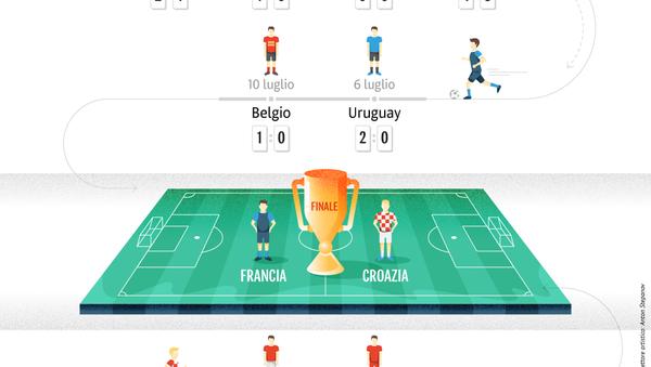 Percorso delle squadre finaliste al Campionato del Mondo di calcio 2018 - Sputnik Italia