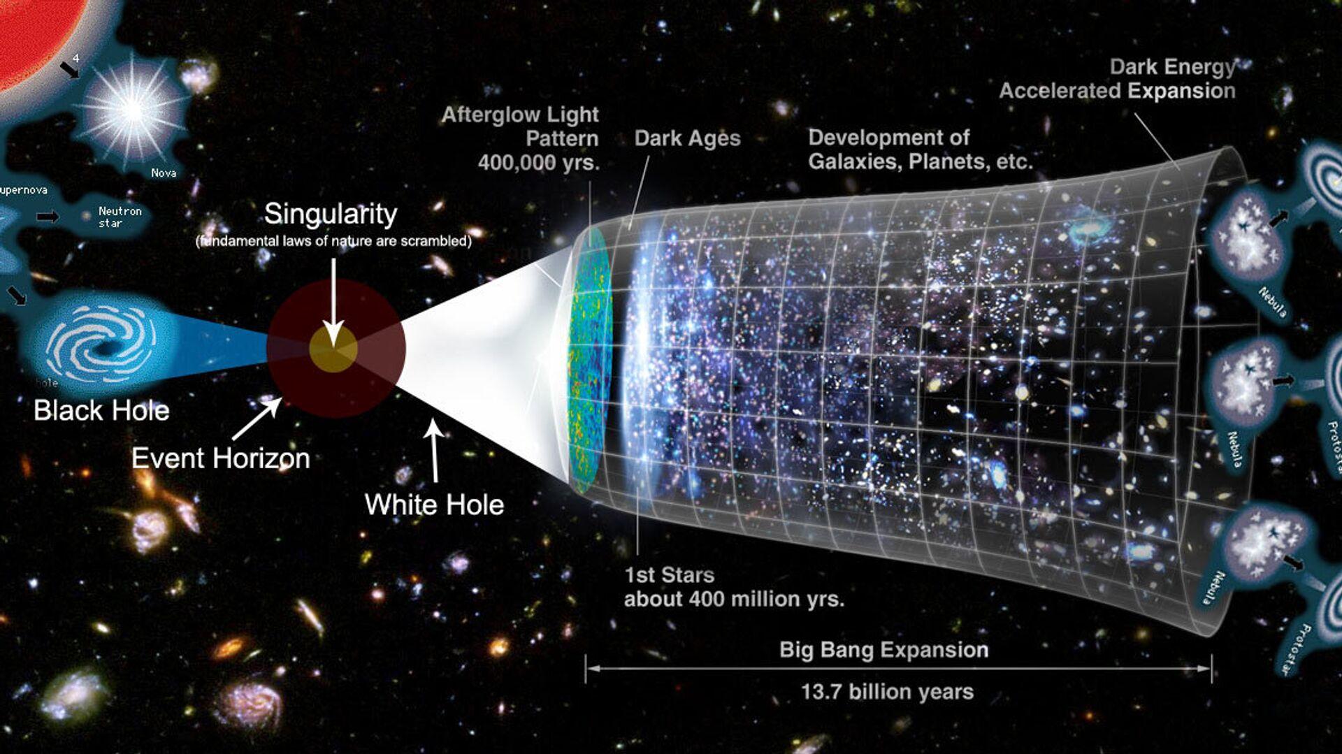 Modello di possibili evoluzioni di un multiverso o di un universo, con al centro un buco bianco che crea il Big Bang - Sputnik Italia, 1920, 18.09.2021