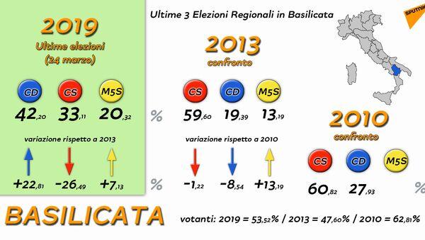 Elezioni Regionali Basilicata raffronti - Sputnik Italia